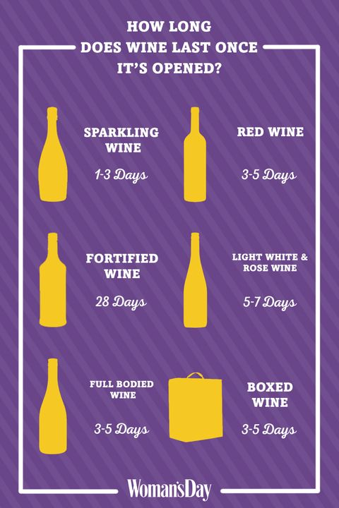 How Long Wines Last Once Opened How To Store Open Wine In The Fridge