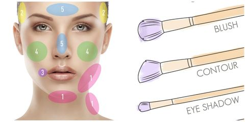 Cheek, Eyebrow, Eyelash, Musical instrument accessory, Organ, String instrument accessory, Colorfulness, Stationery, Kitchen utensil, Cosmetics,