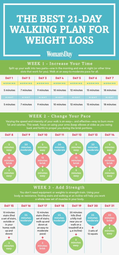 The Best 21 Day Walking Plan For Weight Loss Easy Walking Program