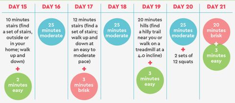 The Best 21-Day Walking Plan for Weight Loss - Easy Walking